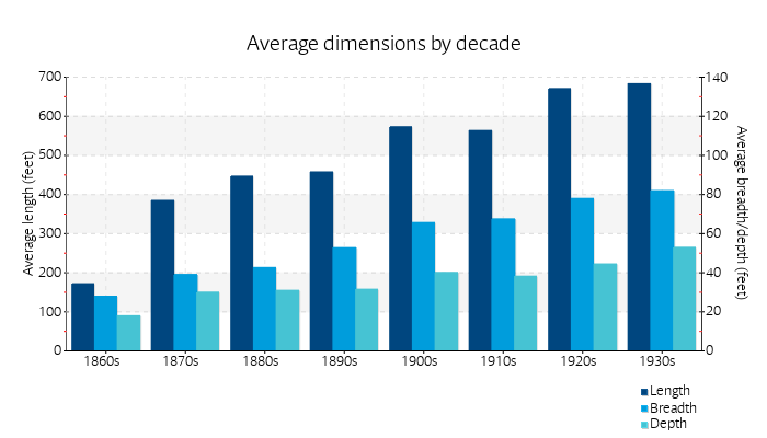 Average dimensions by decade
