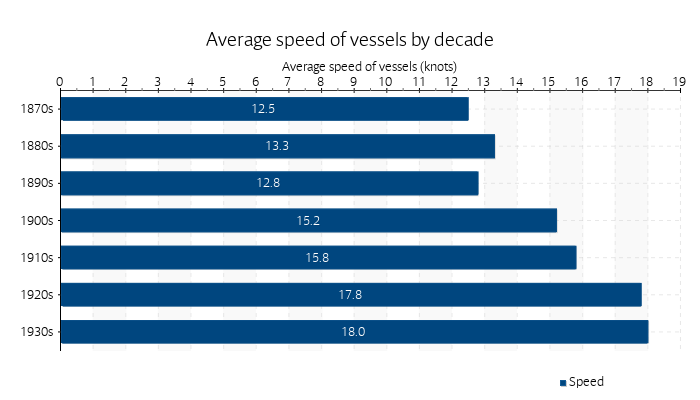 Average speed of vessels by decade