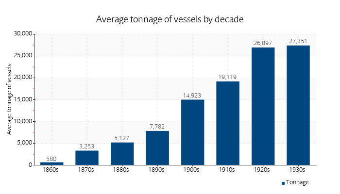 Average tonnage of vessels by decade