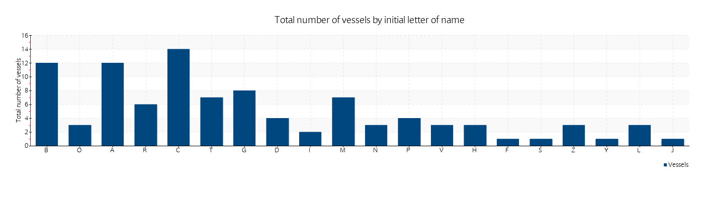 Total number of vessels by initial letter of name