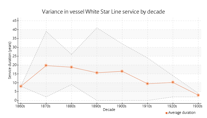 Variance in vessel White Star Line service by decade