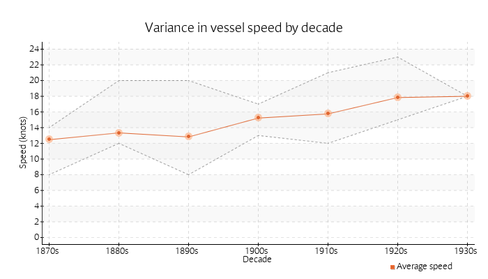 Variance in vessel speed by decade