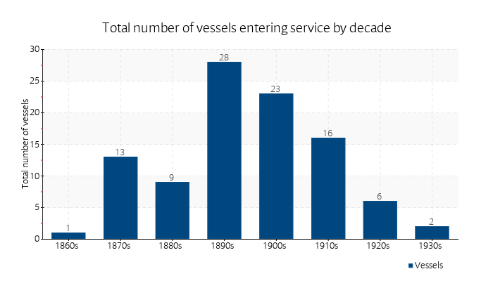 Total number of vessels entering service by decade