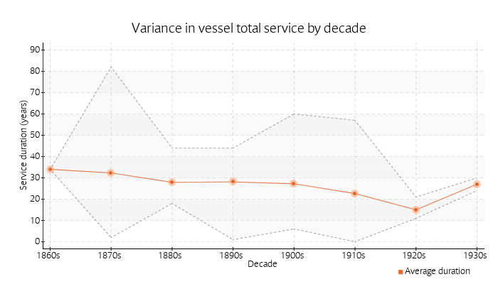 Variance in vessel total service by decade