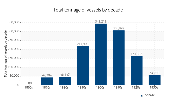 Total tonnage of vessels by decade