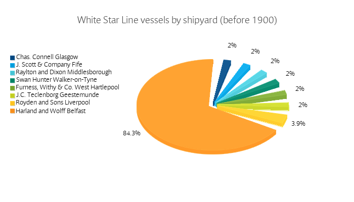 White Star Line vessels by shipyard (before 1900)