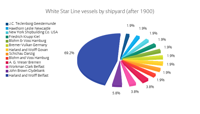 White Star Line vessels by shipyard (after 1900)