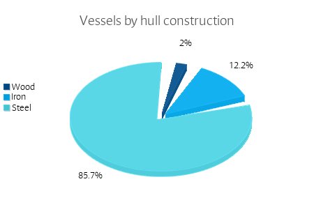 Vessels by hull construction