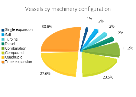 Vessels by machinery configuration