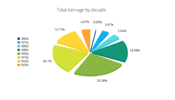 Total tonnage by decade